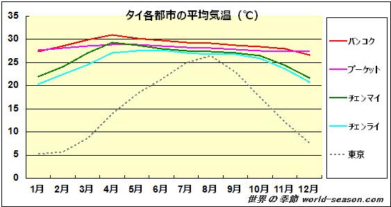 タイの各都市の平均気温