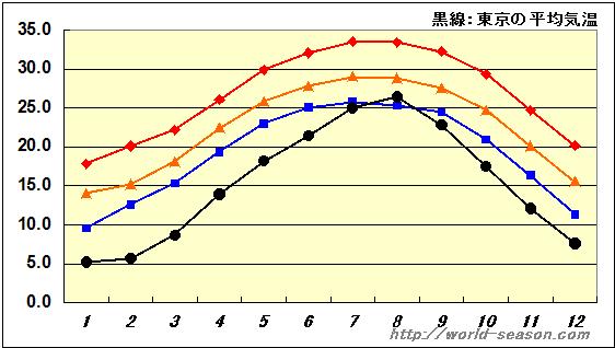 広州 天気