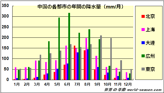 天気 3月 東京 東京都の天気