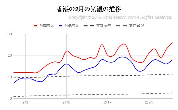 香港の2月の気温の推移