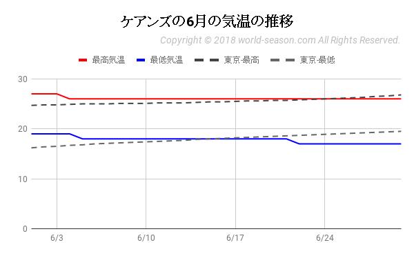 ケアンズの6月の気温の推移