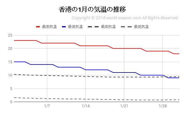 香港の1月の気温の推移