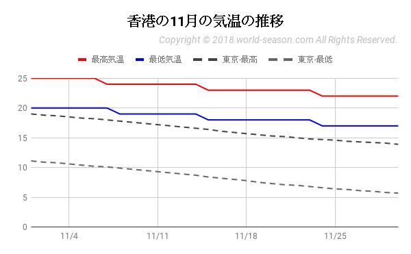 香港の11月の気温の推移