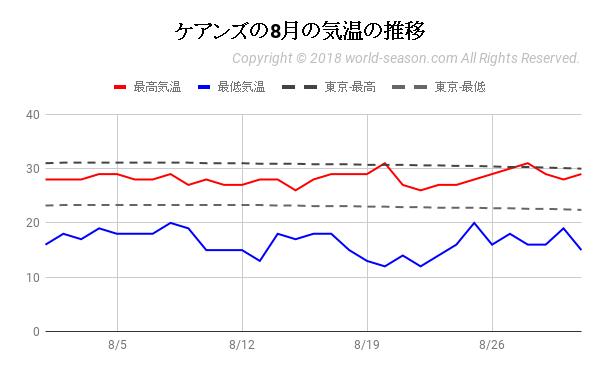 ケアンズの8月の気温の推移