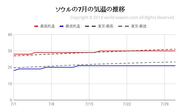 ソウルの7月の気温の推移