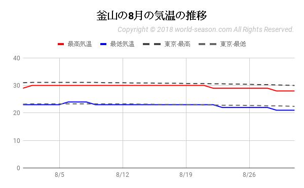 釜山の8月の気温の推移