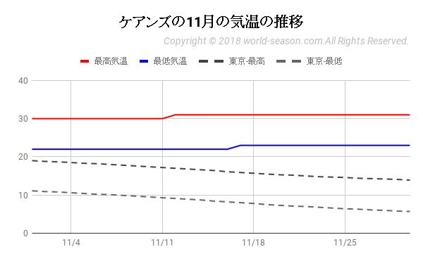 ケアンズの11月の気温の推移