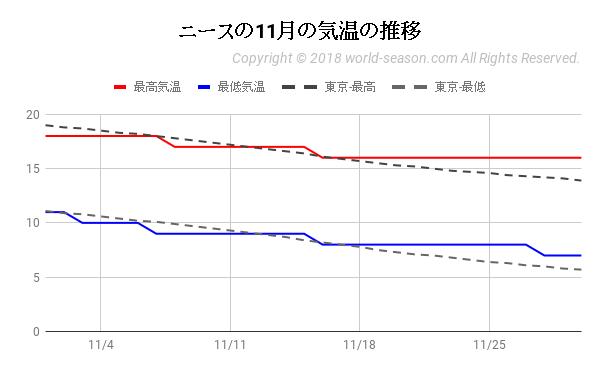 ニースの11月の気温の推移