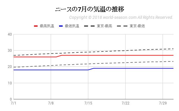 ニースの7月の気温の推移