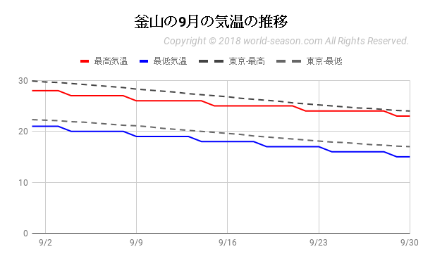 釜山の9月の気温の推移