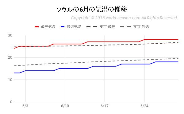 ソウルの6月の気温の推移