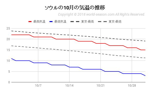 ソウルの10月の気温の推移