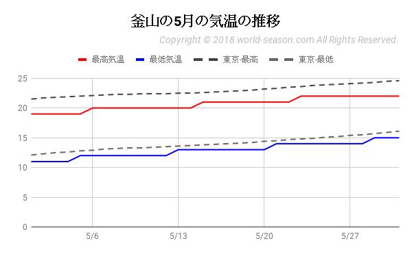 釜山の5月の気温の推移
