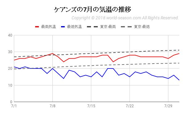 ケアンズの7月の気温の推移