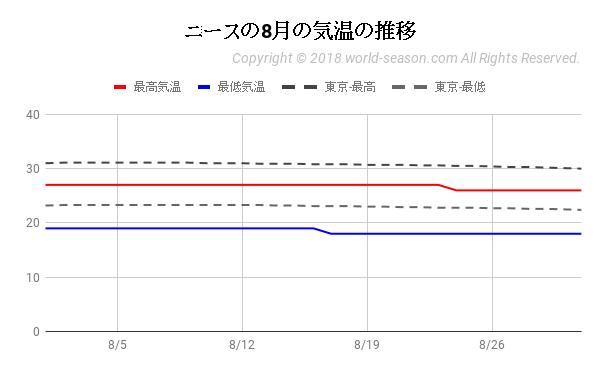 ニースの8月の気温の推移