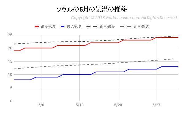 ソウルの5月の気温の推移