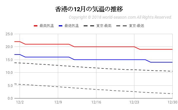 香港の12月の気温の推移