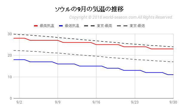 ソウルの9月の気温の推移