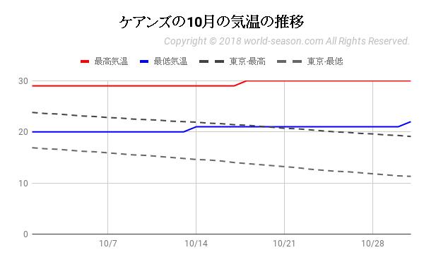 ケアンズの10月の気温の推移