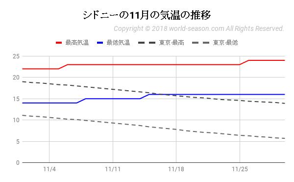 シドニーの11月の気温の推移