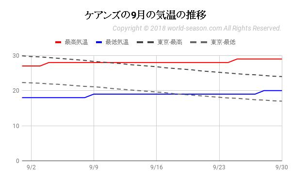 ケアンズの9月の気温の推移