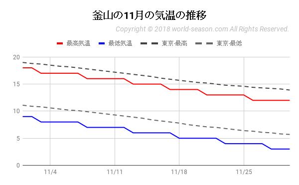 釜山の11月の気温の推移
