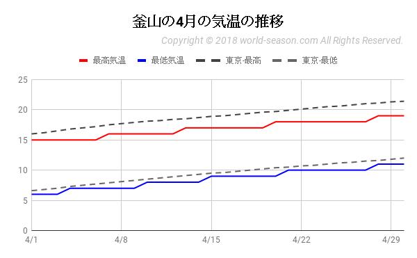 釜山の4月の気温の推移