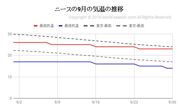 ニースの9月の気温の推移