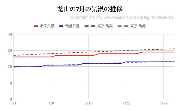 釜山の7月の気温の推移