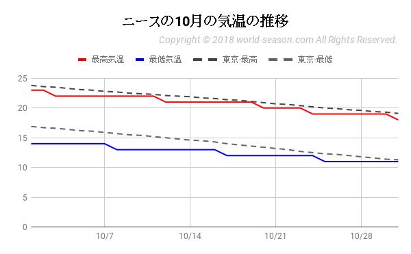 ニースの10月の気温の推移