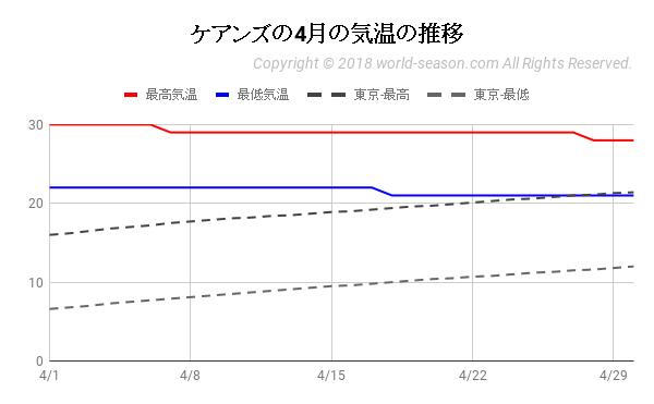 ケアンズの4月の気温の推移