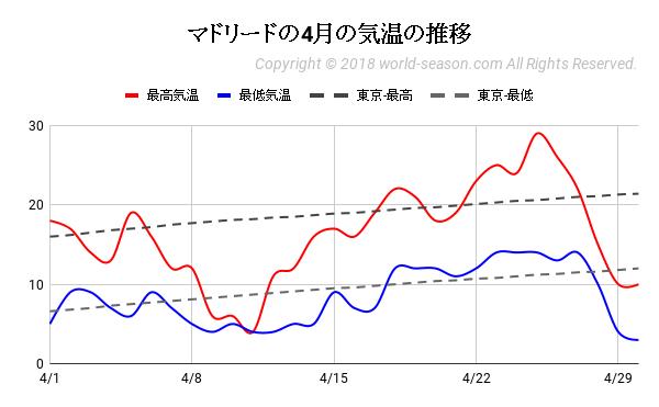 マドリードの4月の気温の推移