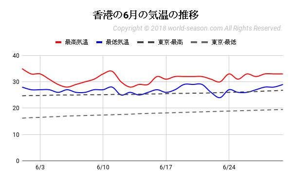 香港の6月の気温の推移