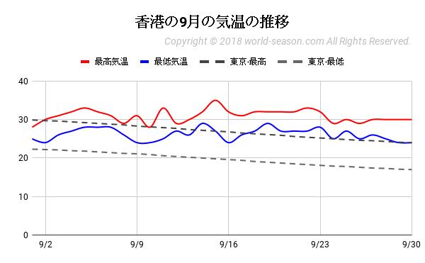香港の9月の気温の推移