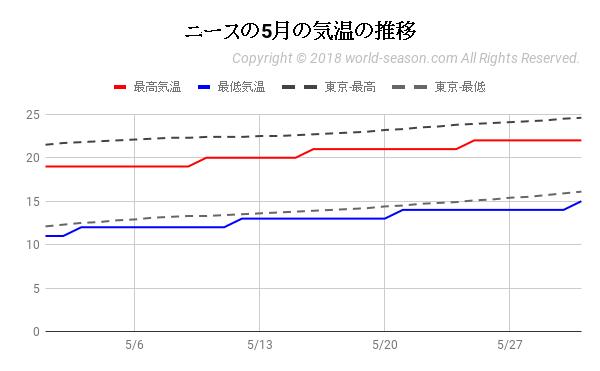 ニースの5月の気温の推移