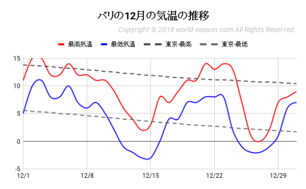 パリの12月の気温の推移