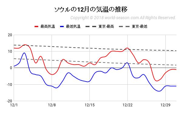 ソウルの12月の気温の推移
