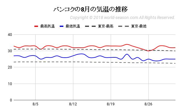 バンコクの8月の気温の推移