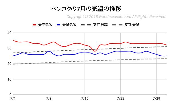 バンコクの7月の気温の推移