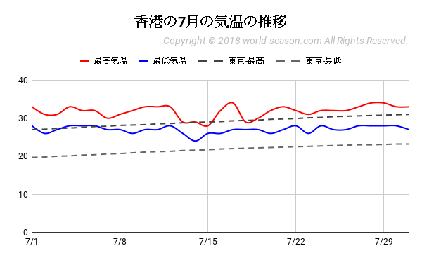 香港の7月の気温の推移