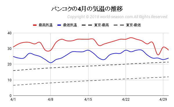 バンコクの4月の気温の推移