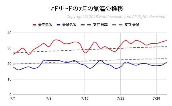 マドリードの7月の気温の推移