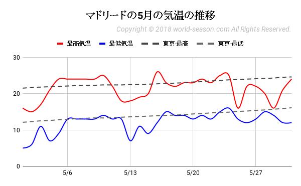 マドリードの5月の気温の推移