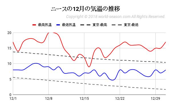 ニースの12月の気温の推移