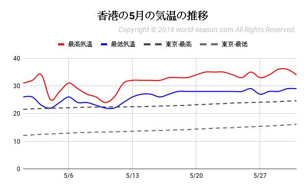 香港の5月の気温の推移