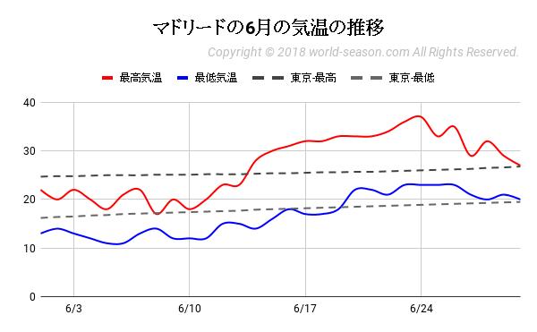 マドリードの6月の気温の推移
