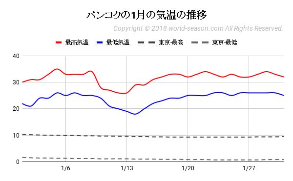 バンコクの1月の気温の推移