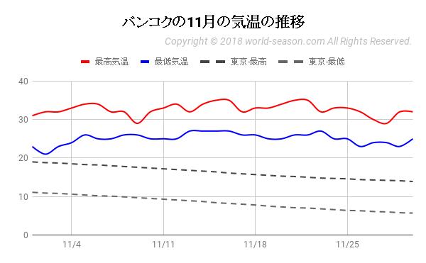 バンコクの11月の気温の推移