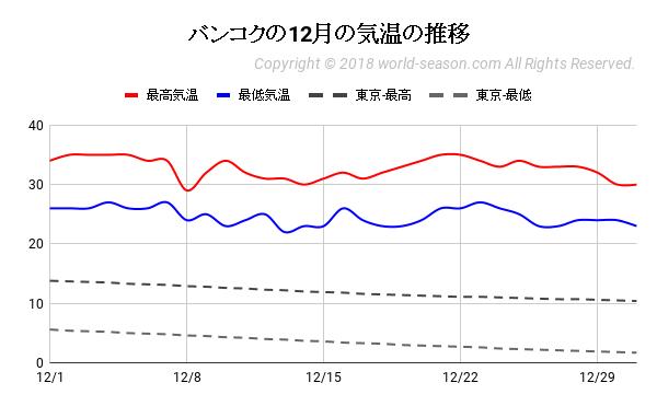 バンコクの12月の気温の推移