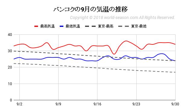 バンコクの9月の気温の推移